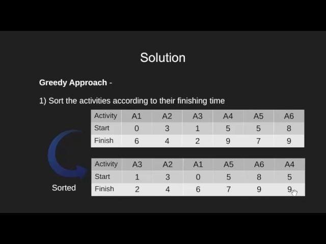 Activity Selection Problem | Greedy Algo-1 - GeeksforGeeks