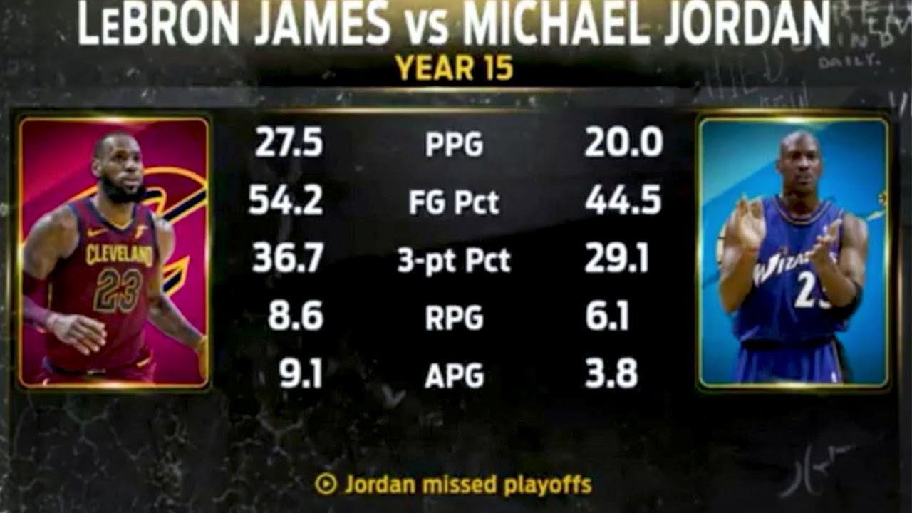 e66fcdb6b3f LeBron s Career Stats VS Michael Jordan s - YouTube