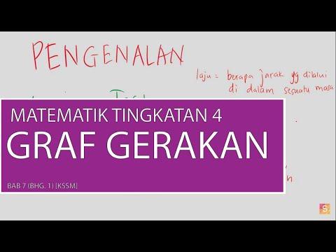 Bab 7 Matematik Tingkatan 4 Graf Gerakan Bhg 1 Kssm Youtube