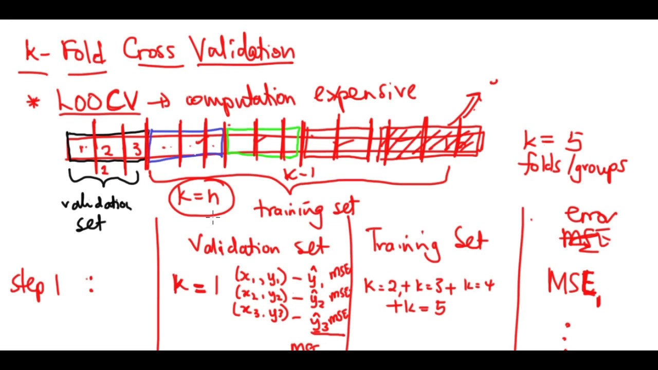 Method 3 - k-Fold Cross Validation