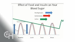 hqdefault - Insulin Dose Adjustment Type 2 Diabetes