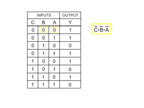 Logical Circuits, Truth Tables, and Boolean Expressions