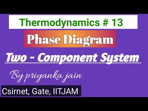 Phase Diagram For Two - Component System (csirnet And Gate)