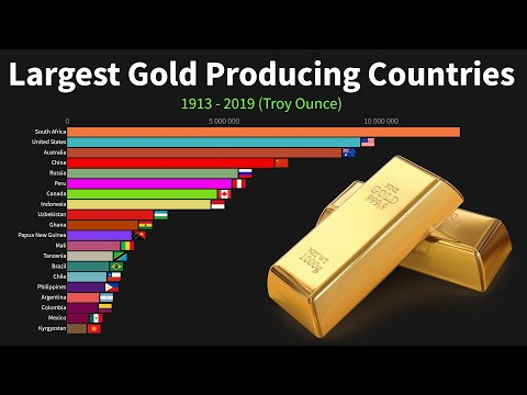 World's Largest Gold Producing Countries from 1913 to 2019