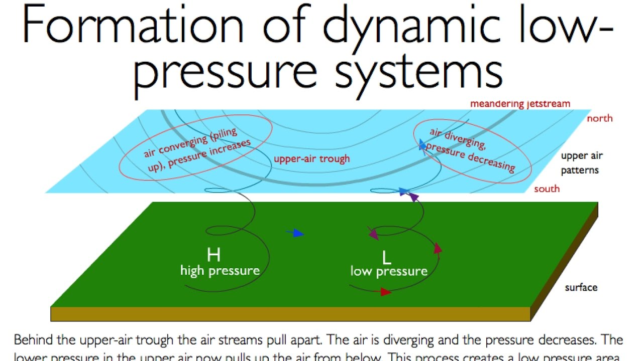 hight resolution of weather formation of dynamic low pressure areas