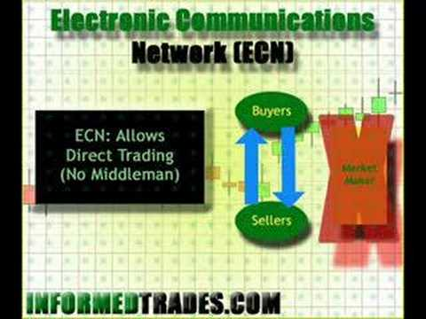 Trading Dictionary: Electronic Communications Network