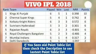 VIVO IPL POINT TABLE LIST AS ON 24TH APRIL 2018