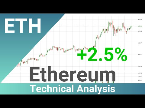 Daily Update Ethereum | How To Read/Understand Technical Trend Analysis? | FAST&CLEAR | 19.Dec.2020