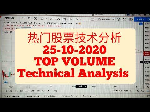 #stockTopVolume #stockKlci stock #malaysia stock #热门股票技术分析   Foci