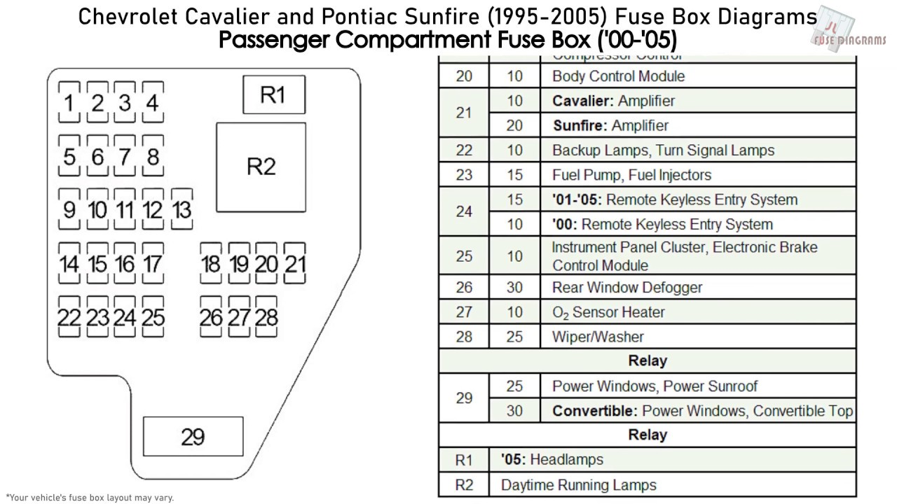 chevrolet cavalier and pontiac sunfire (1995-2005) fuse box diagrams -  youtube  youtube