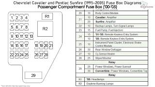Chevrolet Cavalier And Pontiac Sunfire 1995 2005 Fuse Box Diagrams Youtube