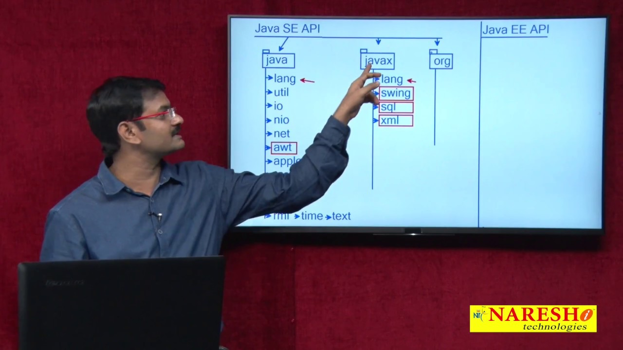 Introduction to Java Library | Java API | Core Java Tutorial | Mr  Hari  Krishna