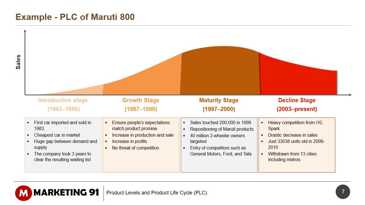 product life cycle stages examples The product life cycle represents the stages a product goes through during its life those include the introduction modernize or alter product real life example.