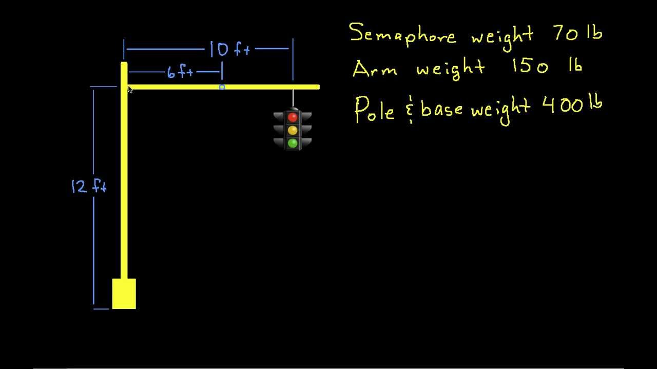 2d rigid body example stop light [ 1280 x 720 Pixel ]