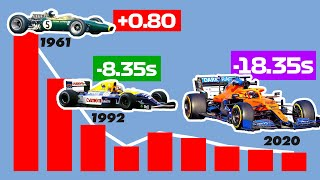 The INCREDIBLE Evolution of Formula 1 Lap Times