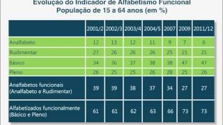II Fórum Mundial de Dislexia - Dr. João Batista de Oliveira - Educação no Brasil