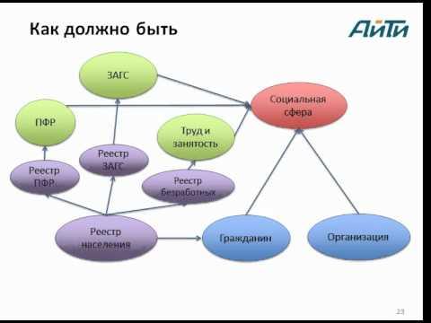 Порядок внесения поправок Конституции Российской Федерации в части определения состава Федерации