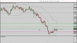 EUR/AUD trade using 4 hour and daily chart.