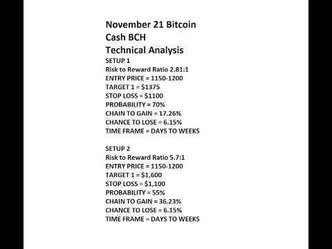 BCH   Bitcoin Cash November 21   Entry $1150 $1200, T1 $1375, T2 $1,600