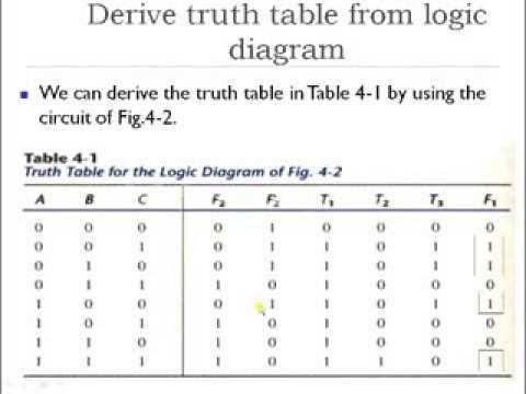 Combinational Logic Tutorial Part 1 - Digital Logic and Design