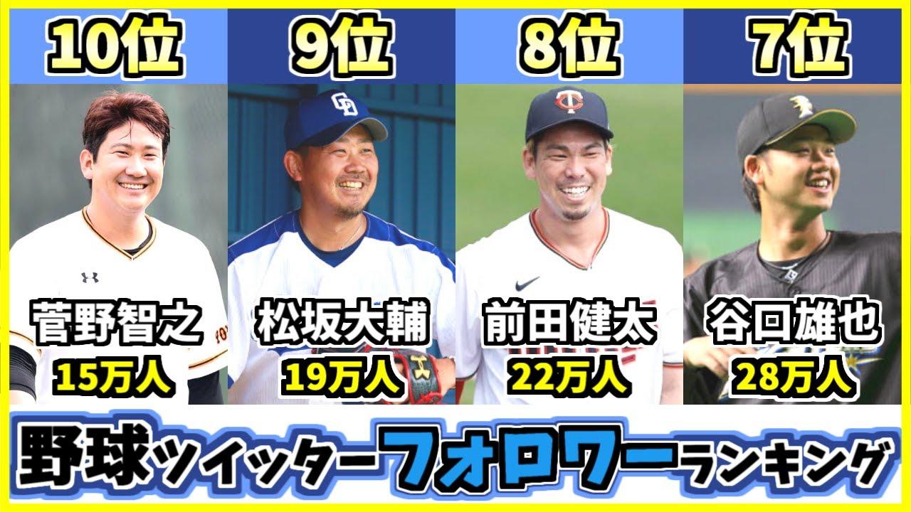 プロ野球選手Twitterフォロワー数ランキングTOP10!SNSが多く見られて日本代表やメジャーで活躍しているのは?【田中将大】【今宮健太】【歴代最強選手ランキング】