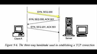 Connection Establishment, SEQ, ACK, Termination