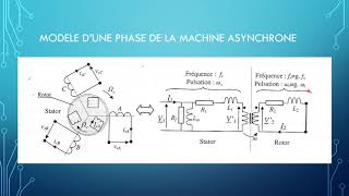 LA MACHINE TRIPHASEE ASYNCHRONE modele video