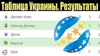 Чемпионат Украины по футболу 18 тур Результаты Таблица расписание