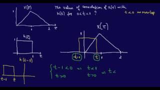 Continuous-time Convolution 2