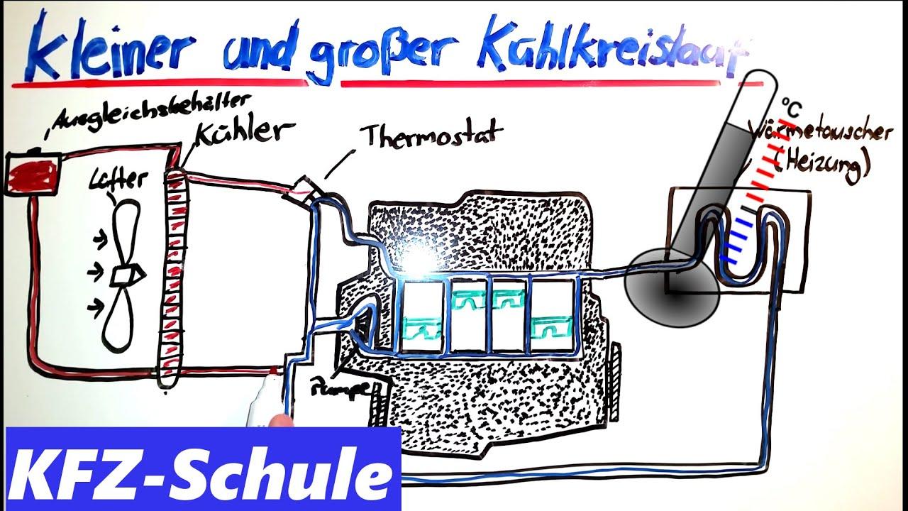 Motorkühlung / Kleiner und Großer Kühlkreislauf - YouTube
