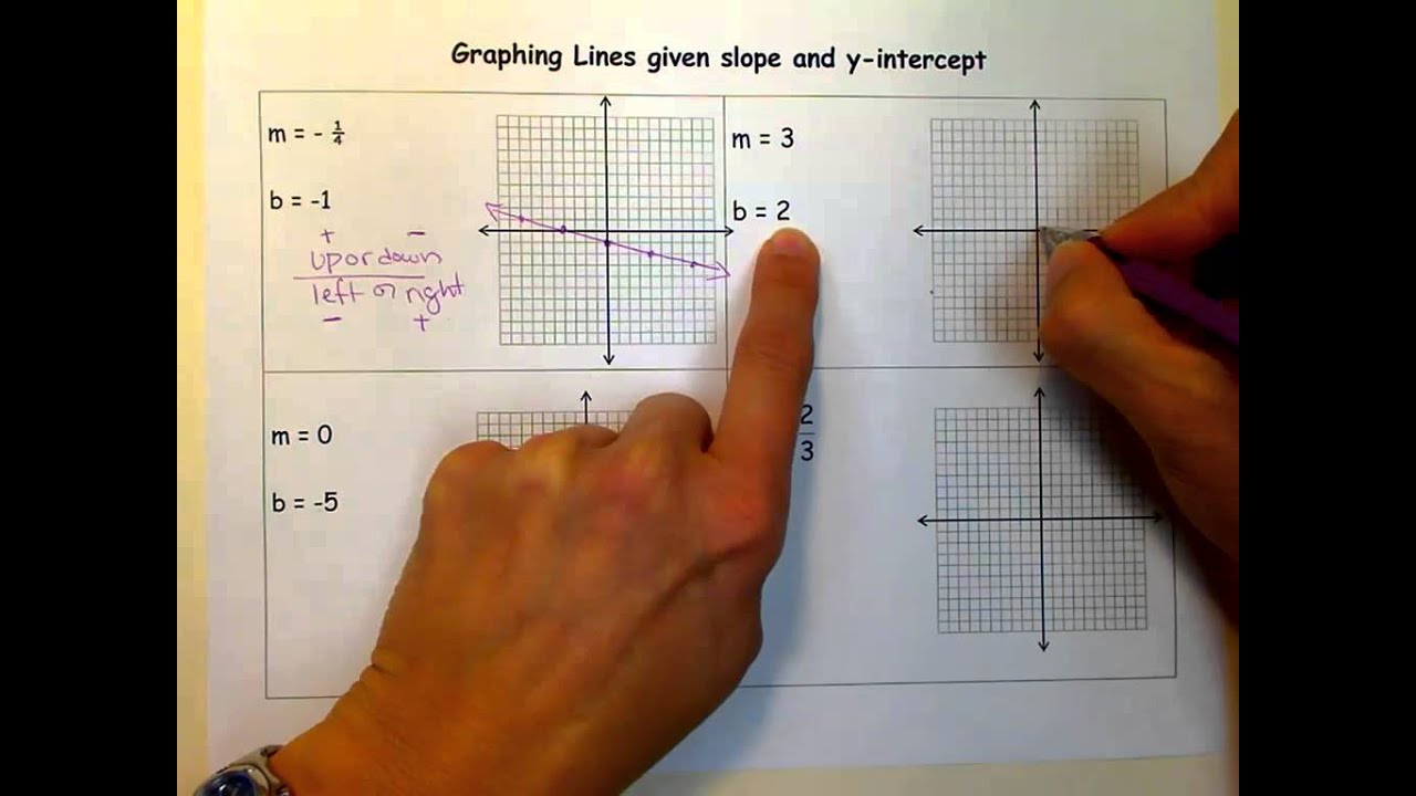 Graphing Lines Given The Slope Amp Y Interceptv