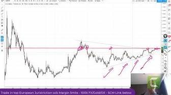 USDTRY Turkish Lira Slips Through Key Level, Dollar asserts over EURO too