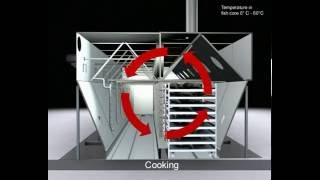 Tuna Processing - inteġrated thawing, cooking and cooling