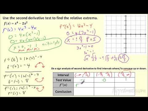 Calculus - Second Derivative Test