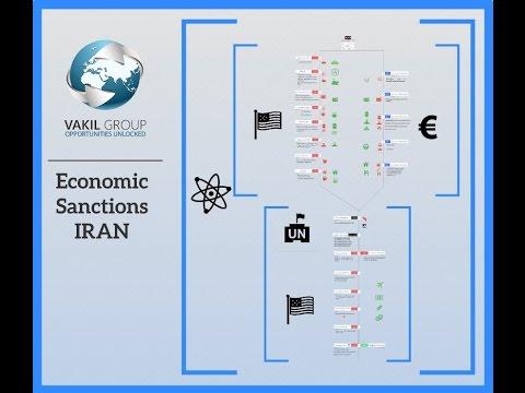 History of Iran's Economic Sanctions- Part 1