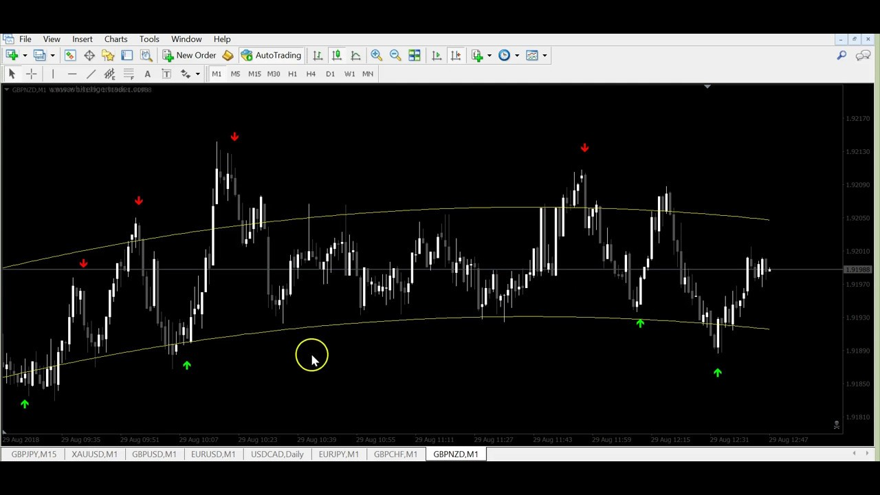 Astro Reversal V2 Non Repainted Strategy For Binary And Forex