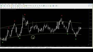 ASTRO REVERSAL V2...NON REPAINTED STRATEGY..FOR BINARY AND FOREX !!
