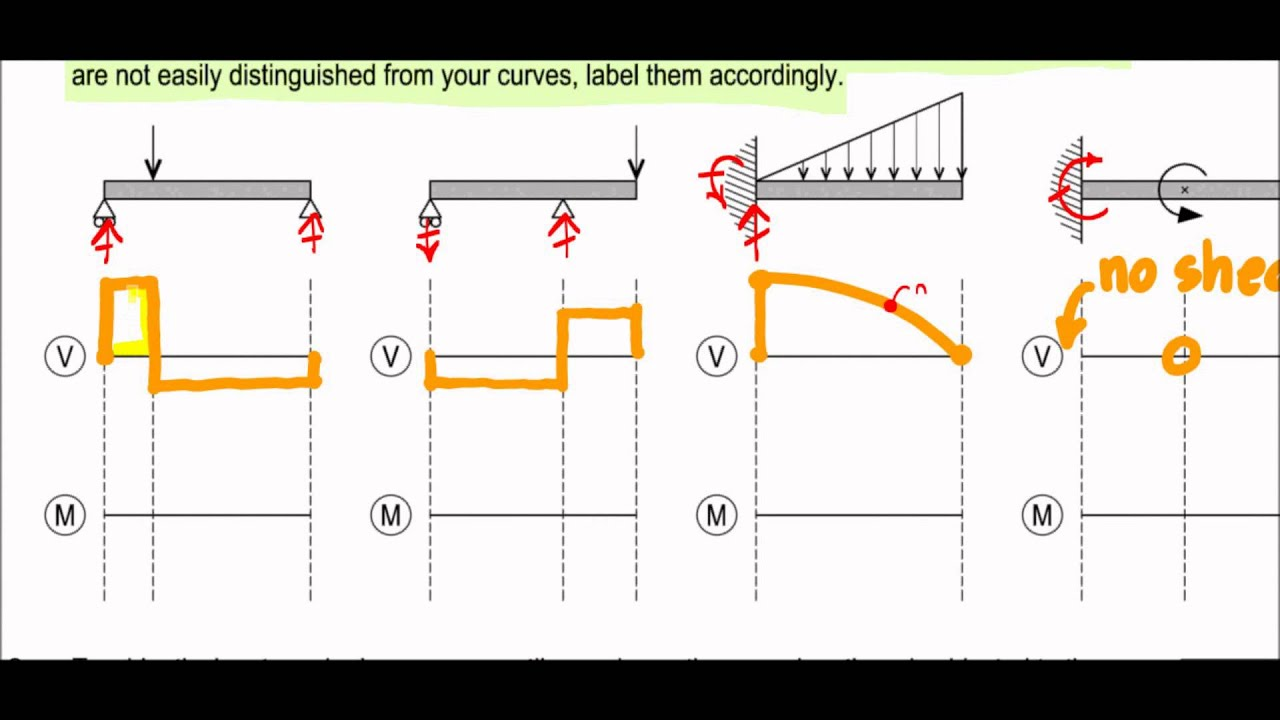 shear and moment diagrams exam question s13 salai berry youtube rh youtube com shear moment diagram excel shear moment diagram sign convention