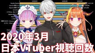 【3月】日本バーチャルユーチューバー視聴回数ランキングTOP20推移&人気動画紹介【VTuber】【にじさんじARK戦争】