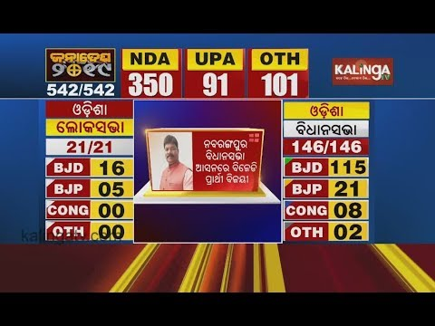 BJD&39;s Sadashiva Pradhani wins Nabrangpur Assembly seat  Kalinga TV