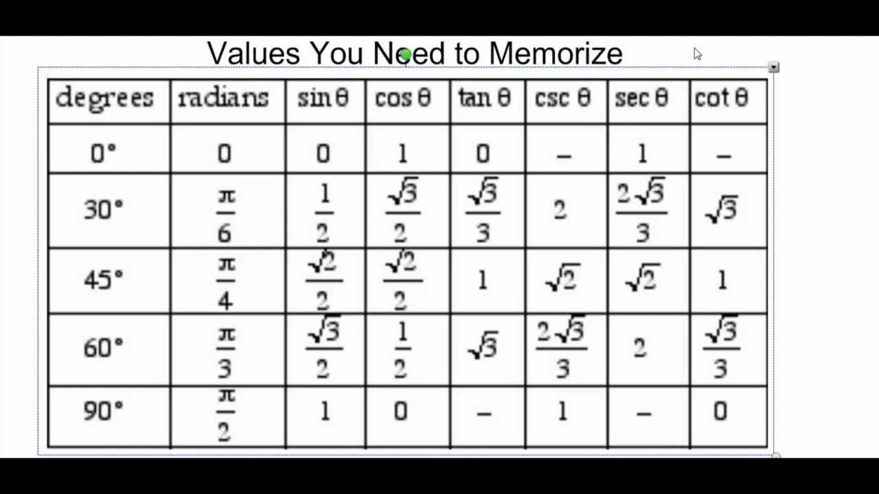 basic trig functions and values youtube. Black Bedroom Furniture Sets. Home Design Ideas