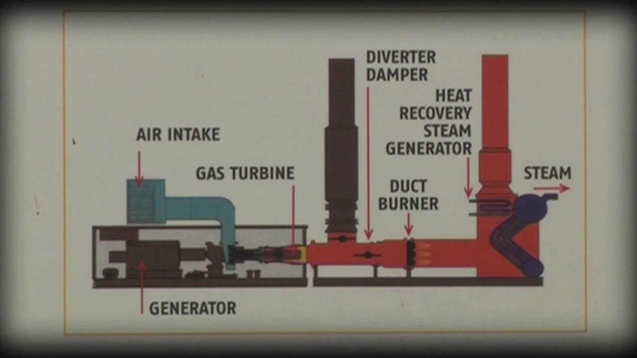 Cogeneration Power In Action Coopers Brewery Youtube Engine Diagram
