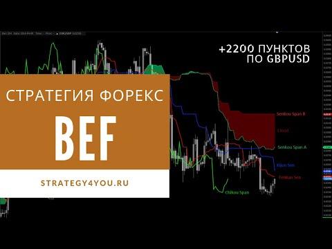 +2200 пунктов по GBPUSD: Стратегия форекс «BEF» на сигналах индикатора Ишимоку