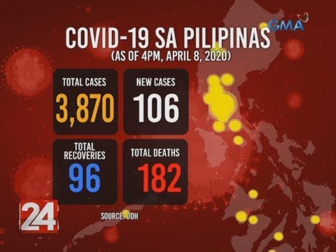 24 Oras: Philippines' COVID-19 death toll rises to 182, cases now 3,870