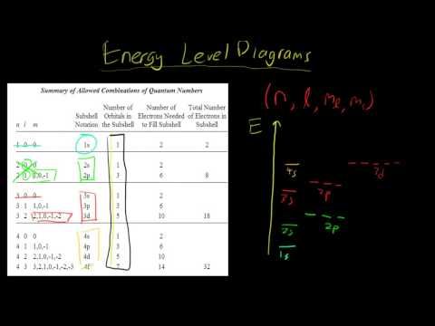 How To Draw Energy Level Diagrams