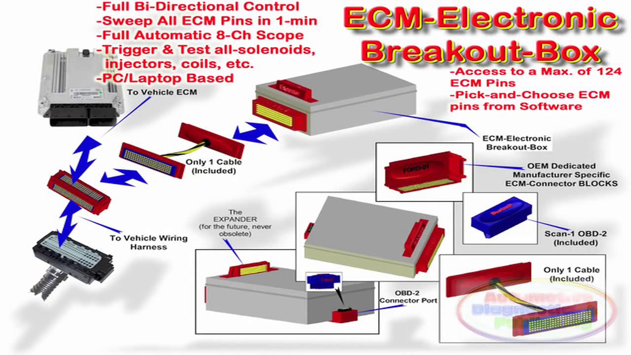 Ecm Ghost Automotive Electronic Breakout Box  Adptraining 04:28 HD