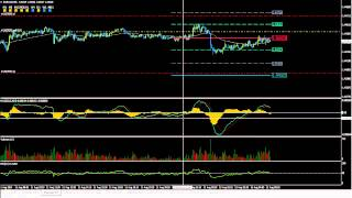 Forex Practice Run on 5 Minute Strategy with the Apiary Fund