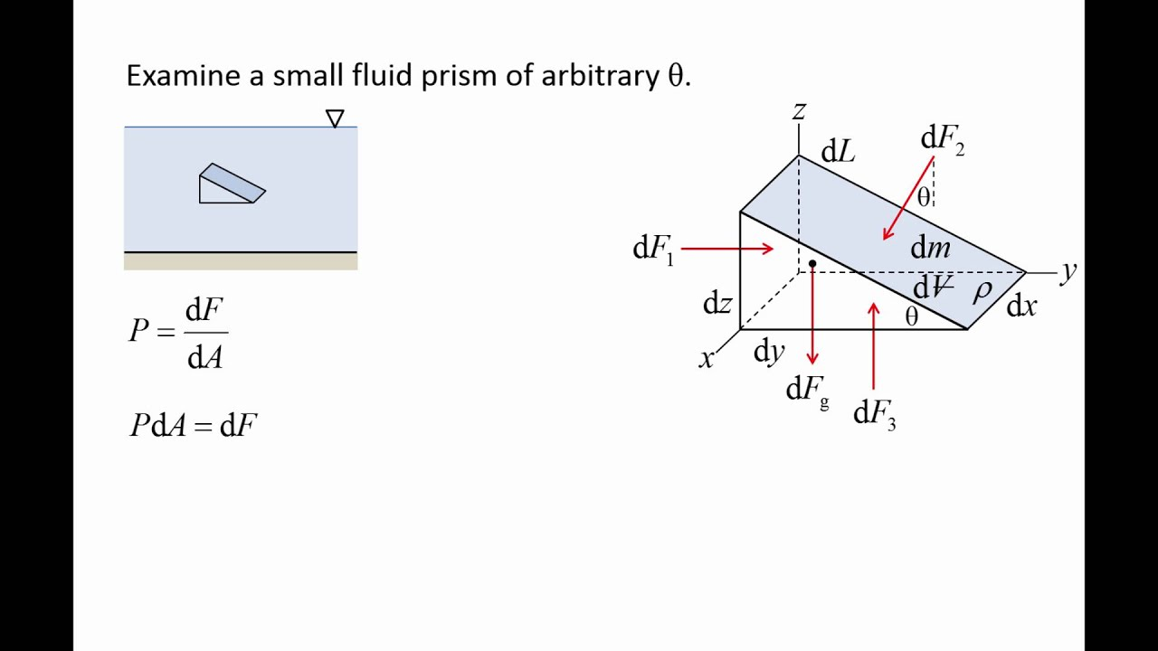 Fluid Mechanics  Topic 2 1 - Pascal U0026 39 S Law
