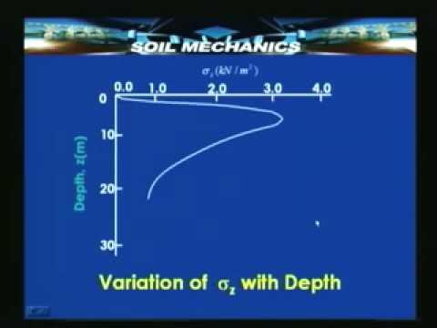 Lecture - 28 Soil Mechanics