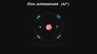 Образование ионов из атомов (Химия) - Binogi Россия